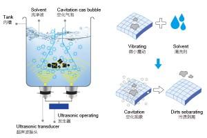 超声波清洗机的技术特点与原理解析
